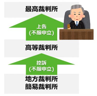 前提:日本では3回裁判が可能な三審制が定められている
