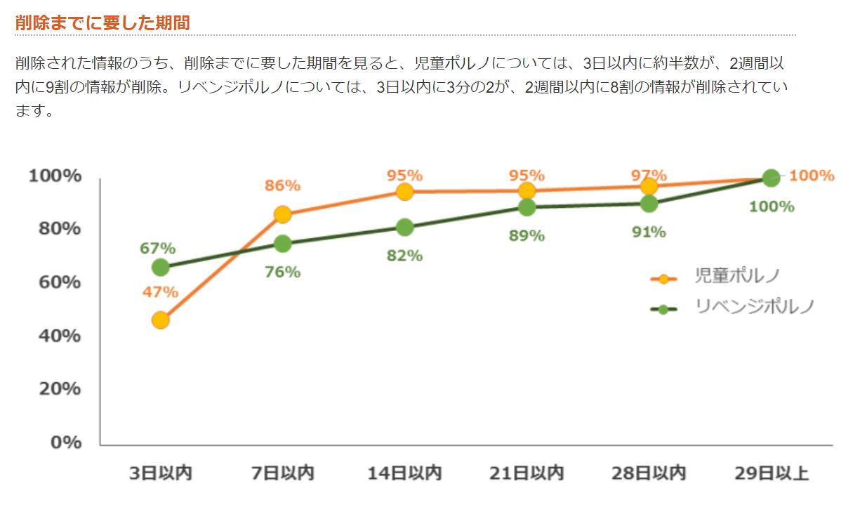 一般社団法人 セーファーインターネット協会|統計情報2015