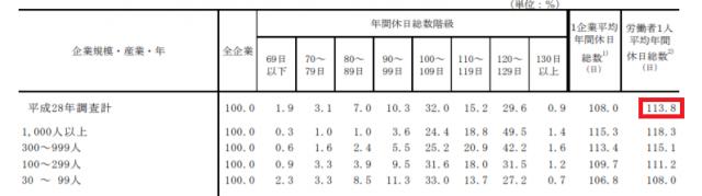 平成28年就労条件総合調査の概況 – 厚生労働省