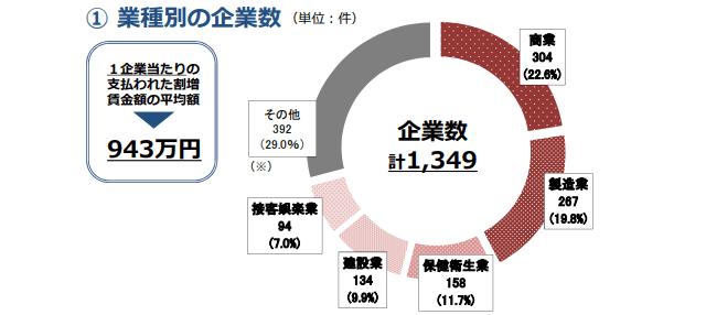 厚生労働省|100万円以上の割増賃金の遡及支払状況(平成28年度分)