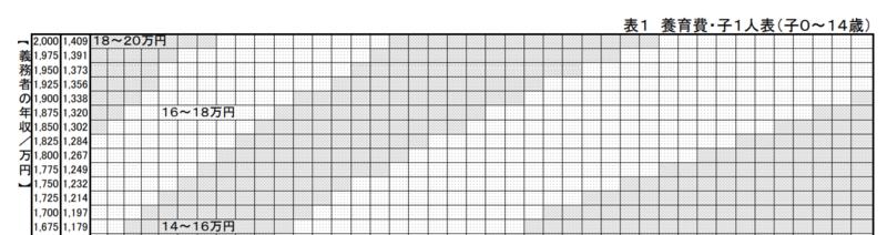裁判所|養育費算定表