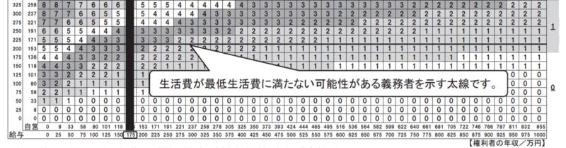 日本弁護士連合会|養育費・婚姻費用の新算定表とQ&A