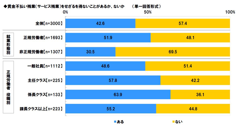 労働時間に関する調査|日本労働組合連合会