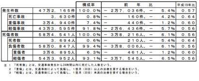 平成29年中の交通事故の発生状況