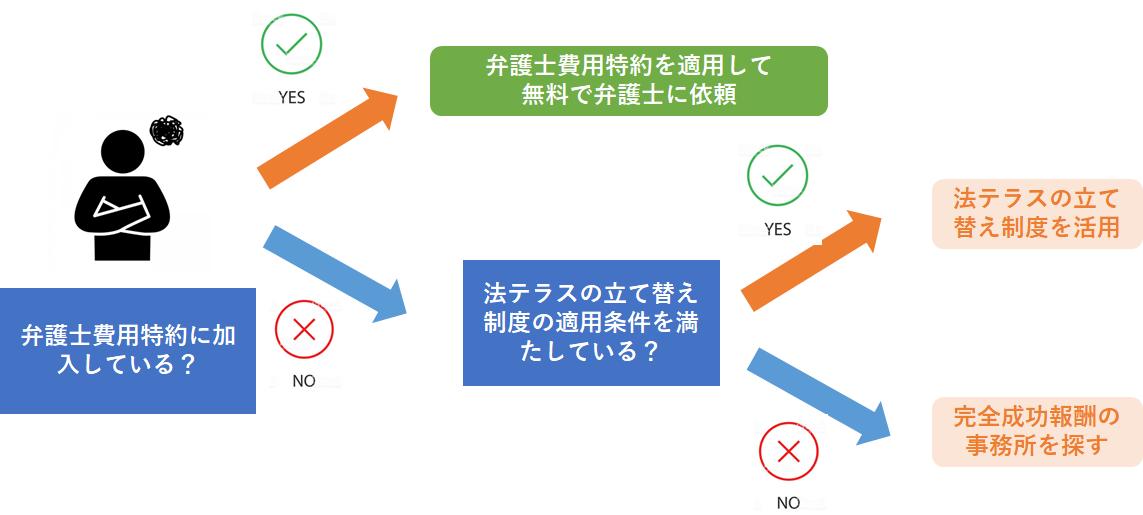 【パターン別】弁護士費用を抑える方法