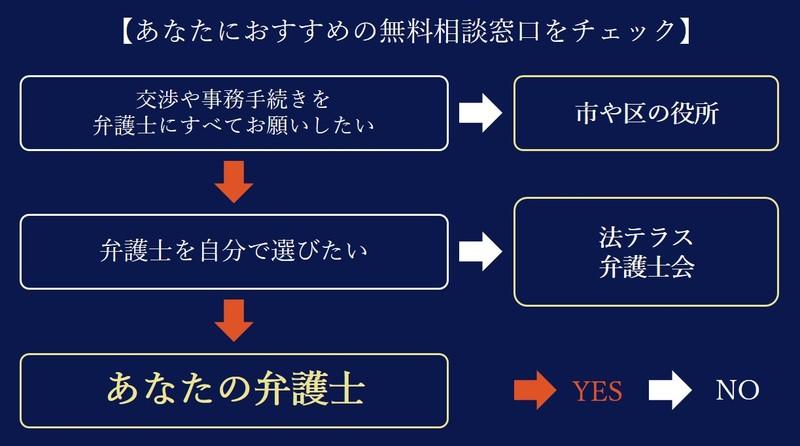 東京の弁護士に相談できる無料相談窓口