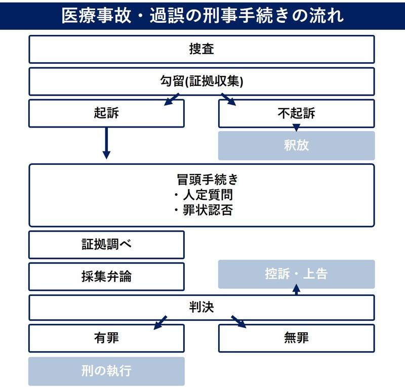 状況に応じて3つの方法で病院に責任を追及する