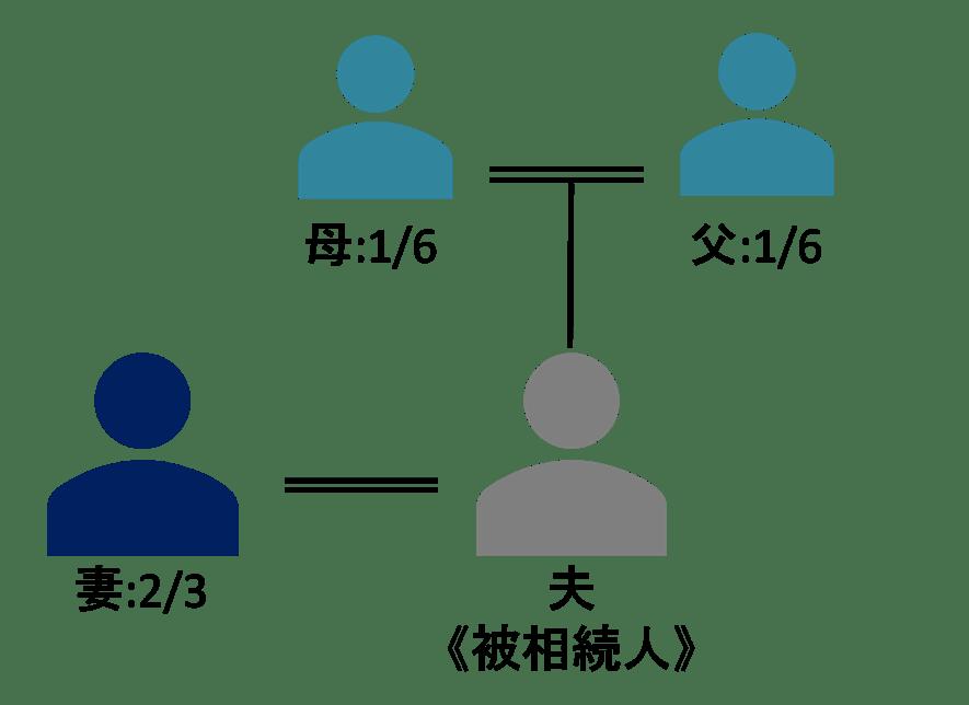 法定相続分を基準に遺産分割した例
