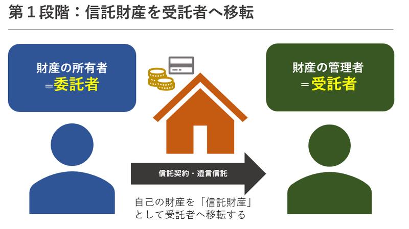 家族信託にかかる税金|家族信託の活用で贈与税や相続税が変わるのか