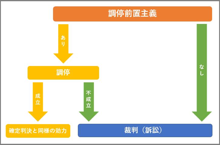 調停から訴訟までの基本的な流れの図