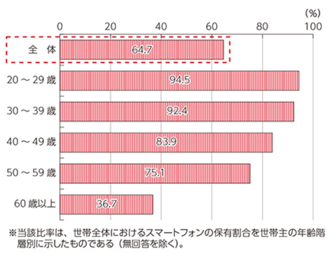 総務省 平成27年版 情報通信白書 スマートフォンの登場と普及:ビッグデータの時代へ