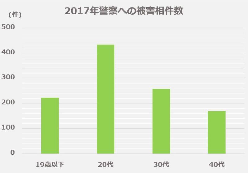 2017年リベンジポルノの警察への被害相談件数