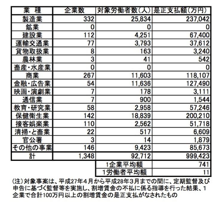 【別紙1】100万円以上及び1,000万円以上の割増賃金の遡及支払状況(平成27年度分)|厚生労働省
