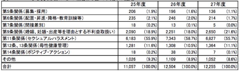 平成27年度 都道府県労働局雇用均等室での法施行状況|厚生労働省