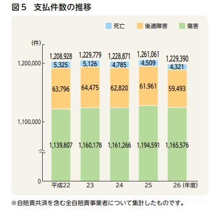 平成27年度自動車保険の概況 保険金(支払い)の状況