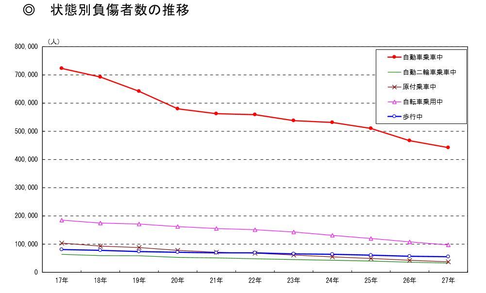 平成27年における交通事故の発生状況 警察庁交通局