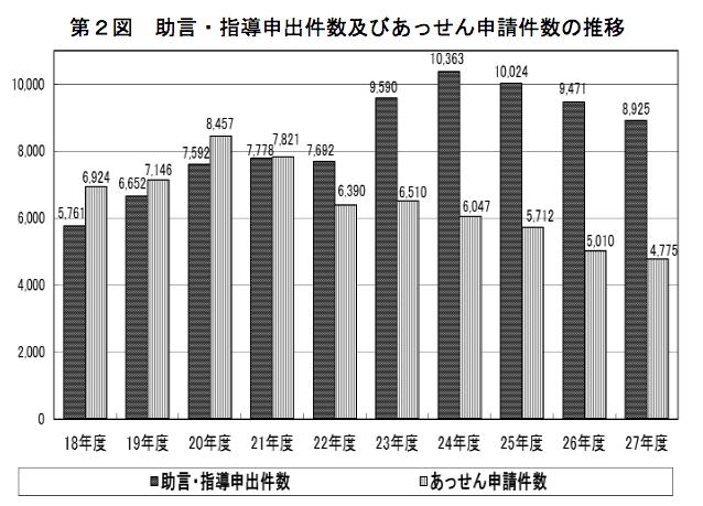厚生労働省|平成27年度個別労働紛争解決制度の施行状況