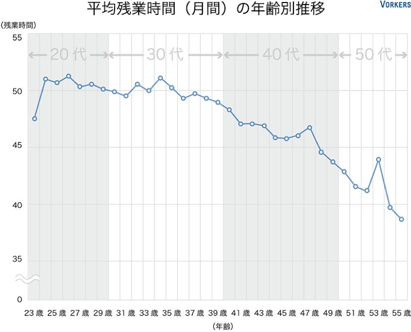 Vorkers|平均残業時間(月間)年齢別推移