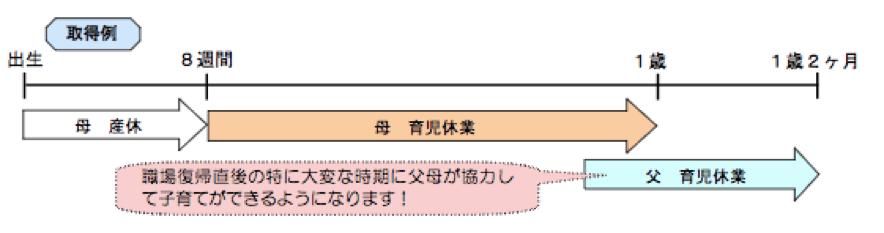秋田労働局|改正育児・介護休業法のポイント