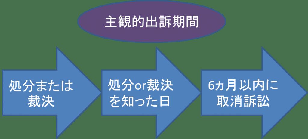 取消訴訟における出訴期間|取消...