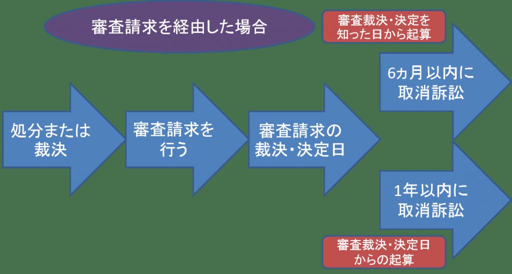 第14条3項|審査請求をした場合の出訴期間の規定