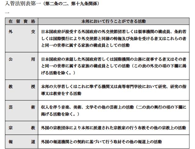 4 在留資格一覧表及び在留期間一覧表