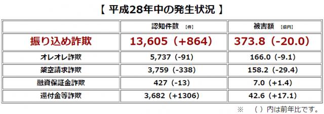 警視庁:平成28年中の発生状況