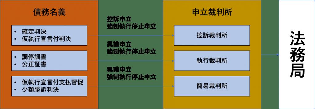債務名義によって異なる手続きの流れ