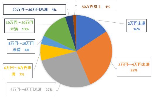 日本行政書士会連合会 平成27年度報酬額統計調査の結果