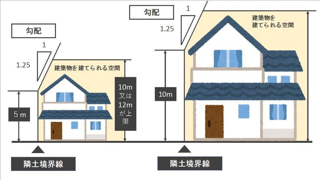 確認しておくべき建築基準法の違反になる2つの基準